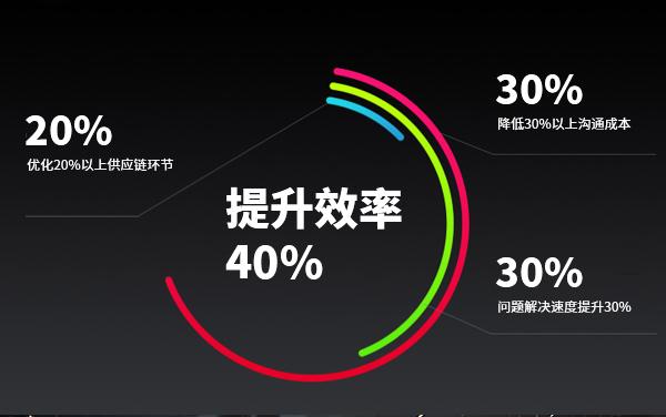 提升效率40%